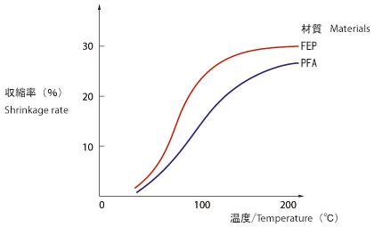 収縮温度の目安 (PFA製・FEP製)