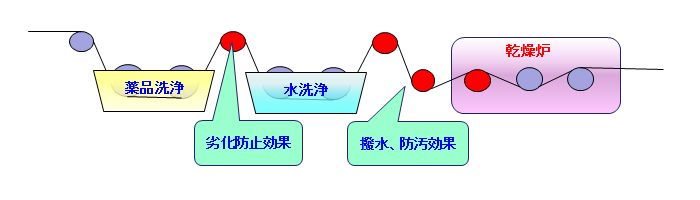 GRC 洗浄工程における用途例(ロールの劣化防止、防汚、撥水)
