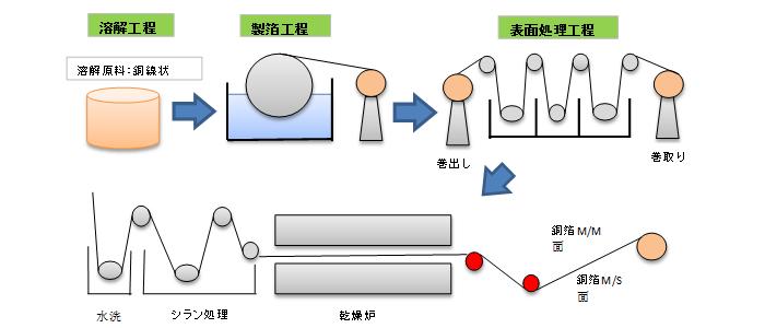GRC 銅箔生産工程図