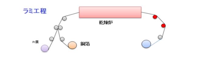 GRC FCCL生産ラミ方式工程図