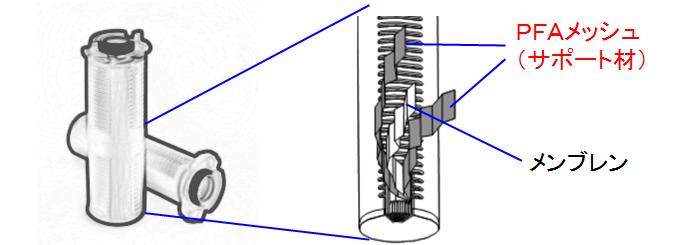 半導体向けフィルター用途例
