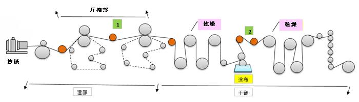 GRC 製紙・特殊紙生産工程図