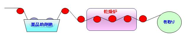 GRC 搬送工程における用途例(ロールによる傷、皺の発生防止)