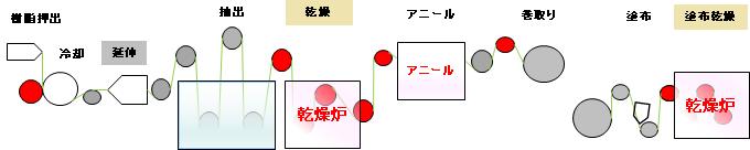 GRC 湿式セパレータ生産工程図